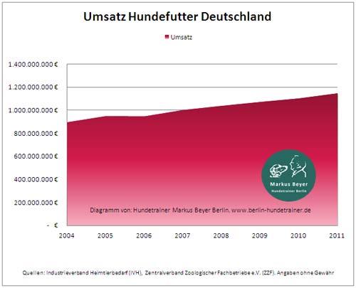 Umsatz Hundefutter Deutschland 2004 - 2011